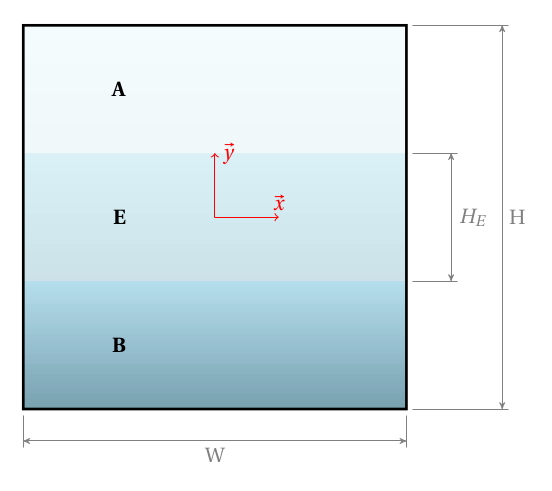 Schematic representation of three layers of fluid contained between parallel planes