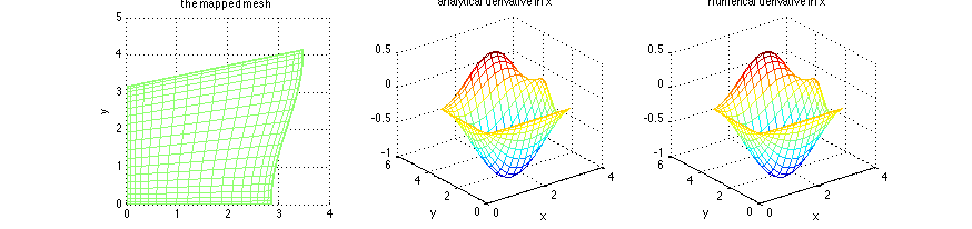 Comparison of analytical and numerical derivatives