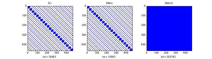 The mesh and the structure of the matrices