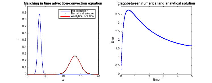 Comparison between numerical and analytical solution